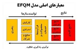 efqm-diagram1